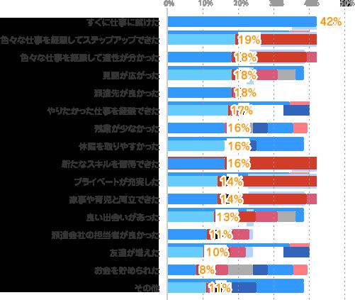 すぐに仕事に就けた:42%、色々な仕事を経験してステップアップできた:19%、色々な仕事を経験して適性が分かった:18%、見聞が広がった:18%、派遣先が良かった:18%、やりたかった仕事を経験できた:17%、残業が少なかった:16%、休暇を取りやすかった:16%、新たなスキルを習得できた:16%、プライベートが充実した:14%、家事や育児と両立できた:14%、良い出会いがあった:13%、派遣会社の担当者が良かった:11%、友達が増えた:10%、お金を貯められた:8%、その他:11%