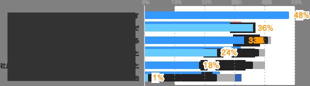 一人で過ごす:48%派遣スタッフ同士で:36%、その時々によって変わる:33%、社員・派遣スタッフに関わらず仲の良い人と:24%、社員・派遣スタッフに関わらず同じ部署やフロアの人と:18%、その他:1%