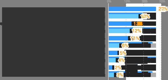 時間やお金に余裕のあるときは参加:27%、飲み会や打ち上げがなかった:17%、単なる飲み会は参加せず、歓送迎会や忘年会など重要なもののみ参加:13%、他の出席者によっては参加:12%、なるべく参加しない:11%、必ず参加:6%、派遣スタッフは不参加・誘われない:5%、費用が会社負担のときは参加:4%、絶対に参加しない:2%、その他:3%