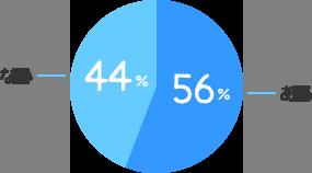 ある:56%、ない:44%