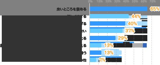 良いところを褒める:65%、優しく接する:44%、業務について、効率的なすすめ方を教えてあげる:40%、プライベートにはあまり踏み込まない:37%、叱るべきときはしっかり叱る:29%、業務について、あまり教えずに自分で考える時間を与える:13%、プライベートで食事など積極的に誘う:13%、その他:7%
