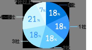 0社:18%、1社:18%、2社:18%、3社:18%、4~ 6社:21%、7社以上:7%