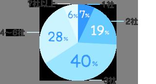 1社:7%、2社:19%、3社:40%、4~ 6社:28%、7社以上:6%