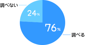 調べる:76%、調べない:24%