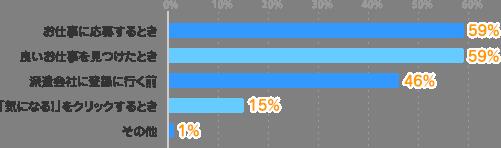 お仕事に応募するとき:59%、良いお仕事を見つけたとき:59%、派遣会社に登録に行く前:46%、「気になる!」をクリックするとき:15%、その他:1%