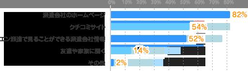 派遣会社のホームページ:82%、クチコミサイト:54%、エン派遣で見ることができる派遣会社情報:52%、友達や家族に聞く:14%、その他:2%