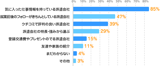 気に入った仕事情報を持っている派遣会社:85%、就業前後のフォローがきちんとしている派遣会社:47%、クチコミで評判の良い派遣会社:39%、派遣会社の特長・強みから選ぶ:29%、登録交通費やプレゼントのでる派遣会社:15%、友達や家族の紹介:11%、まだわからない:4%、その他:3%