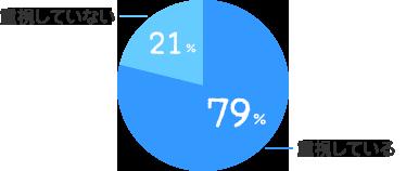 重視している:79%、重視していない:21%