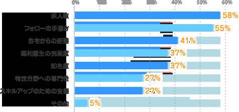 求人数:58%、フォローの手厚さ:55%、自宅からの距離:41%、福利厚生の充実度:37%、知名度:37%、特定分野への専門性:27%、スキルアップのための支援:27%、その他:5%