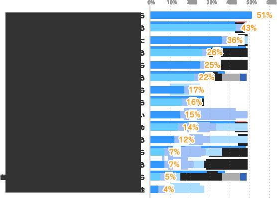 勤務時間や勤務地などの条件を選びたいから:51%、アルバイトやパートより時給が良いから:43%、条件に合う仕事を探したらたまたま派遣だった:36%、派遣という立場が働きやすいから:26%、Wワークとして働きたいから:25%、派遣会社を通したほうが就業チャンスが多いから:22%、経験や資格を活かした仕事に就きたいから:17%、正社員での仕事が決まらないから:16%、雇用形態にこだわってはいない:15%、仕事の経験が少ないので経験を積むため:14%、紹介予定派遣で正社員になりたいから:12%、正社員よりいい会社で就業できるから:7%、知り合いが派遣で働いていて良さそうだから:7%、留学・結婚など先の予定があり、長期間勤務できないから:5%、その他:4%