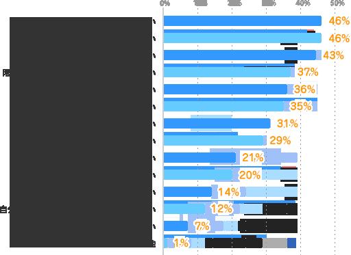 プライベートを充実させたい:46%、普通に働いて生活できる収入を得たい:46%、働いて充実した時間を過ごしたい:43%、限られた期間(時間)で出来るだけ稼ぎたい:37%、収入を得て家族を支えたい:36%、仕事を通じて成長したい:35%、仕事の経験・スキルを磨きたい:31%、色々な仕事や職場を経験したい:29%、社会とつながっていたい:21%、働いて自信をつけたい:20%、働いて社会の役に立ちたい:14%、自分のパフォーマンスに応じた収入を得たい:12%、友達をつくりたい:7%、その他:1%