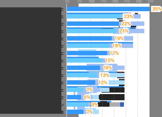 色々な仕事や職場を経験できた:35%、仕事の経験・スキルを磨くことができた:23%、プライベートを充実させられた:22%、仕事を通じて成長した:21%、普通に働いて生活できる収入を得た:19%、働いて充実した時間が過ごせた:18%、友達ができた:17%、限られた期間(時間)で出来るだけ稼げた:15%、働いて自信がついた:14%、社会とつながる実感があった:13%、収入を得て家族を支えることが出来た:12%、働いて社会の役にたった:7%、自分のパフォーマンスに応じた収入を得た:6%、かなえられたことは無い:9%、その他:7%