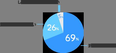 派遣で働きたい:69%、派遣以外で働きたい:26%、しばらく働く予定はない:5%