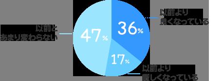 以前より良くなっている:36%、以前より厳しくなっている:17%、以前とあまり変わらない:47%