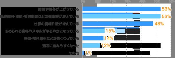 時給や給与が上がっている:53%、勤務曜日・時間・契約期間などの選択肢が増えている:53%、仕事の情報件数が増えている:48%、求められる資格やスキルがゆるやかになっている:15%、待遇・福利厚生などが良くなっている:14%、選考に進みやすくなった:12%、その他:1%