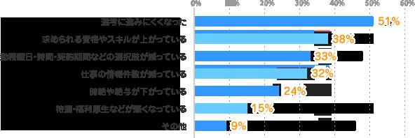 選考に進みにくくなった:51%、求められる資格やスキルが上がっている:38%、勤務曜日・時間・契約期間などの選択肢が減っている:33%、仕事の情報件数が減っている:32%、時給や給与が下がっている:24%、待遇・福利厚生などが悪くなっている:15%、その他:9%