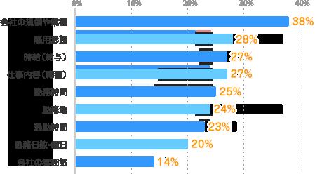 会社の規模や業種:38%、雇用形態:28%、時給(給与):27%、仕事内容(職種):27%、勤務時間:25%、勤務地:24%、通勤時間:23%、勤務日数・曜日:20%、会社の雰囲気:14%