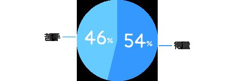 得意:54%、苦手:46%