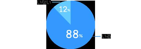 いる:88%、いない:12%
