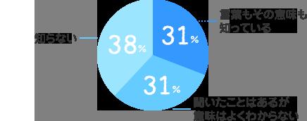 言葉もその意味も知っている:31%、聞いたことはあるが意味はよくわからない:31%、知らない:38%