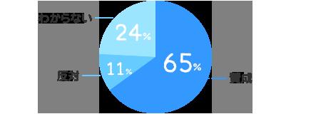 賛成:65%、反対:11%、わからない:24%