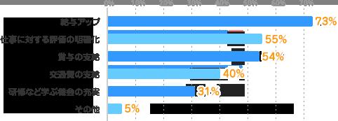 給与アップ:73%、仕事に対する評価の明確化:55%、賞与の支給:54%、交通費の支給:40%、研修など学ぶ機会の充実:31%、その他:5%