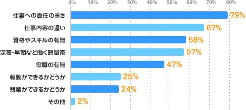 仕事への責任の重さ:79%、仕事内容の違い:67%、資格やスキルの有無:58%、深夜・早朝など働く時間帯:57%、役職の有無:47%、転勤ができるかどうか:25%、残業ができるかどうか:24%、その他:2%