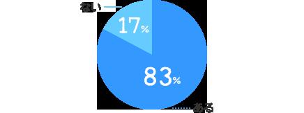 ある:83%、ない:17%