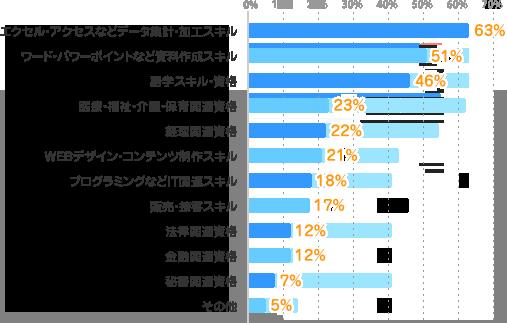 エクセル・アクセスなどデータ集計・加工スキル:63%、ワード・パワーポイントなど資料作成スキル:51%、語学スキル・資格:46%、医療・福祉・介護・保育関連資格:23%、経理関連資格:22%、WEBデザイン・コンテンツ制作スキル:21%、プログラミングなどIT関連スキル:18%、販売・接客スキル:17%、法律関連資格:12%、金融関連資格:12%、秘書関連資格:7%、その他:5%