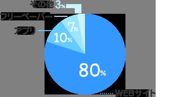 WEBサイト:80%、アプリ:10%、フリーペーパー:7%、その他:3%