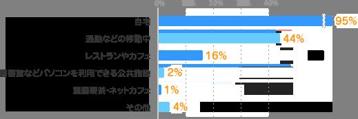 自宅:95%、通勤などの移動中:44%、レストランやカフェ:16%、図書館などパソコンを利用できる公共施設:2%、漫画喫茶・ネットカフェ:1%、その他:4%