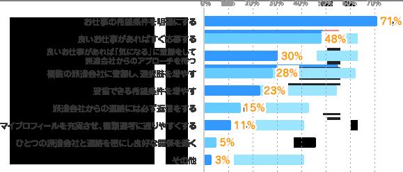 お仕事の希望条件を明確にする:71%、良いお仕事があればすぐ応募する:48%、良いお仕事があれば「気になる」に登録をして派遣会社からのアプローチを待つ:30%、複数の派遣会社に登録し、選択肢を増やす:28%、妥協できる希望条件を増やす:23%、派遣会社からの連絡には必ず返信をする:15%、マイプロフィールを充実させ、書類選考に通りやすくする:11%、ひとつの派遣会社と連絡を密にし良好な関係を築く:5%、その他:3%