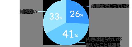 内容まで知っている:26%、内容は知らないが聞いたことはある:41%、知らない:33%