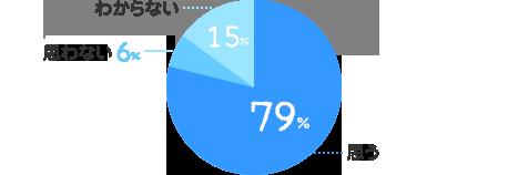 思う:79%、思わない:6%、わからない:14%
