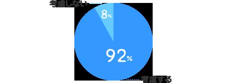 考慮する:92%、考慮しない:8%