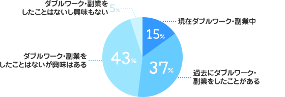 現在ダブルワーク・副業中:15%、過去にダブルワーク・副業をしたことがある:37%、ダブルワーク・副業をしたことはないが興味はある:43%、ダブルワーク・副業をしたことはないし興味もない:5%
