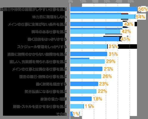 勤務日や時間の調整がしやすい仕事を選ぶ:56%、体力的に無理をしない:54%、メインの仕事に支障がない条件を選ぶ:44%、興味のある仕事を選ぶ:42%、働く目的をはっきりさせる:41%、スケジュール管理をしっかりする:31%、通勤に時間のかからない勤務地を選ぶ:31%、楽しい、充実感を得られる仕事を選ぶ:29%、メインの仕事とは異なる仕事を選ぶ:27%、固定の曜日・時間の仕事を選ぶ:26%、働く時間を限定する:23%、気分転換になる仕事を選ぶ:22%、家族の協力・理解:18%、経験・スキルを活かせる仕事を選ぶ:11%、その他:1%