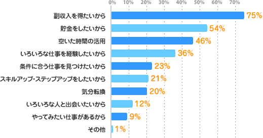 副収入を得たいから:75%、貯金をしたいから:54%、空いた時間の活用:46%、いろいろな仕事を経験したいから:36%、条件に合う仕事を見つけたいから:23%、スキルアップ・ステップアップをしたいから:21%、気分転換:20%、いろいろな人と出会いたいから:12%、やってみたい仕事があるから:9%、その他:1%