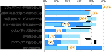オフィスワーク・事務系のお仕事:49%、軽作業・物流・工場・その他のお仕事:38%、営業・販売・サービス系のお仕事:29%、医療・介護・福祉・教育系のお仕事:14%、クリエイティブ系のお仕事:9%、技術系のお仕事:3%、IT・エンジニア系のお仕事:2%、特に希望はない:19%