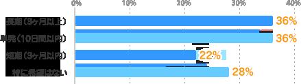長期(3ヶ月以上):36%、単発(10日間以内):36%、短期(3ヶ月以内):22%、特に希望はない:28%