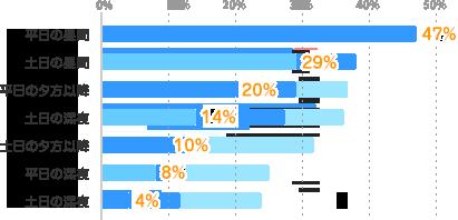 平日の昼間:47%、土日の昼間:29%、平日の夕方以降:20%、土日の深夜:14%、土日の夕方以降:10%、平日の深夜:8%、土日の深夜:4%