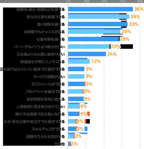 勤務地・曜日・時間などを選べる:36%、色々な仕事を経験できる:34%、働く時間を選べる:33%、未経験でもチャンスがある:29%、仕事内容を選べる:28%、パート・アルバイトより給与がいい:23%、正社員よりも仕事に就きやすい:21%、派遣会社が間に入ってくれる:12%、正社員では入りにくい業界で仕事ができる:9%、サービス残業がない:9%、ダブルワークができる:9%、プライベートを優先できる:8%、空き時間を有効に使える:8%、人間関係に気を使わなくていい:6%、紹介予定派遣で正社員になれる:6%、大手・有名企業や官公庁で仕事ができる:4%、スキルアップができる:4%、経験やスキルを活かせる:3%、その他:1%