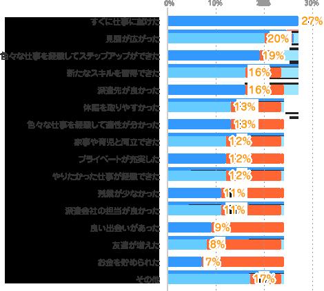 すぐに仕事に就けた:27%、見聞が広がった:20%、色々な仕事を経験してステップアップができた:19%、新たなスキルを習得できた:16%、派遣先が良かった:16%、休暇を取りやすかった:13%、色々な仕事を経験して適性が分かった:13%、家事や育児と両立できた:12%、プライベートが充実した:12%、やりたかった仕事が経験できた:12%、残業が少なかった:11%、派遣会社の担当が良かった:11%、良い出会いがあった:9%、友達が増えた:8%、お金を貯められた:7%、その他:17%