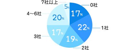 0社:17%、1社:22%、2社:19%、3社:17%、4~ 6社:20%、7社以上:5%