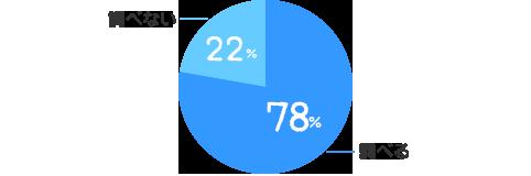 調べる:78%、調べない:22%