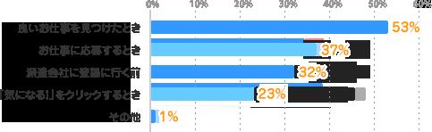 良いお仕事を見つけたとき:53%、お仕事に応募するとき:37%、派遣会社に登録に行く前:32%、「気になる!」をクリックするとき:23%、その他:1%