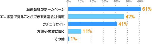 派遣会社のホームページ:61%、エン派遣で見ることができる派遣会社情報:47%、クチコミサイト:41%、友達や家族に聞く:11%、その他:1%