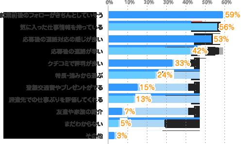 就業前後のフォローがきちんとしていそう:59%、気に入った仕事情報を持っている:56%、応募後の連絡対応の感じが良い:53%、応募後の連絡が早い:42%、クチコミで評判が良い:33%、特長・強みから選ぶ:24%、登録交通費やプレゼントがでる:15%、派遣先での仕事ぶりを評価してくれる:13%、友達や家族の紹介:7%、まだわからない:5%、その他:3%