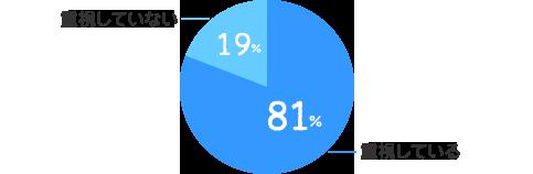 重視している:81%、重視していない:19%