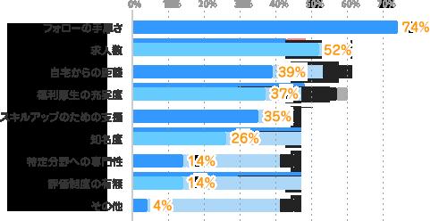 フォローの手厚さ:74%、求人数:52%、自宅からの距離:39%、福利厚生の充実度:37%、スキルアップのための支援:35%、知名度:26%、特定分野への専門性:14%、評価制度の有無:14%、その他:4%